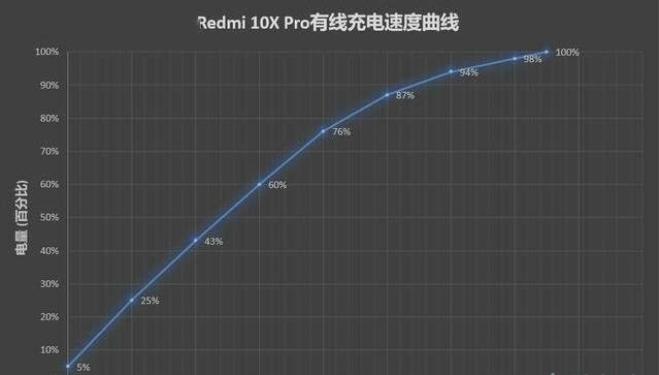 红米10xpro有反向充电吗