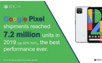 Google在2019年出货的智能手机数量超过OnePlus